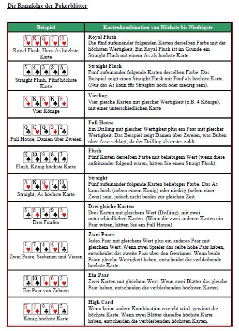 texas hold em flush regeln