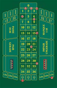 Roulette tableau – Dasbesteonlinecasino