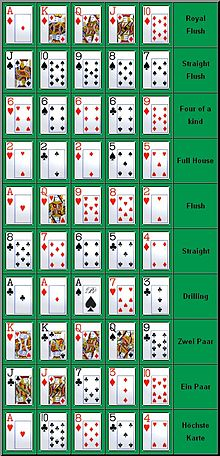 Pokerblätter Reihenfolge
