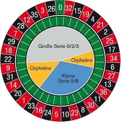 Roulette Kessel