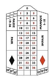 Online Casino Auszahlung - Roulette Tableau