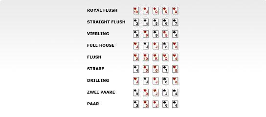 Poker Rangliste