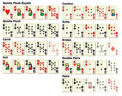 Pokern Kartenwerte