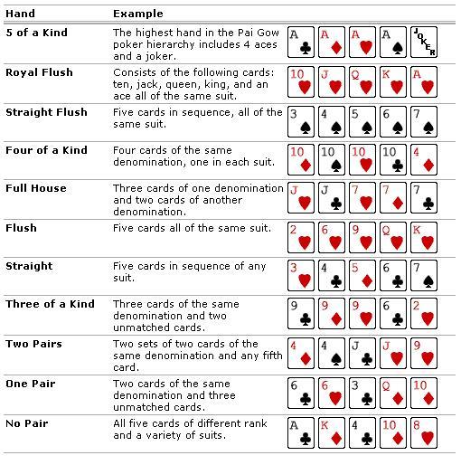 Poker Bilder Reihenfolge