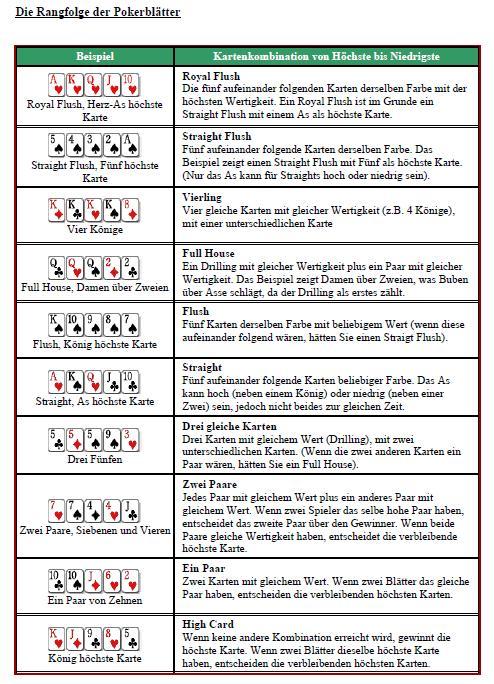 Texas Holdem Poker Blätter