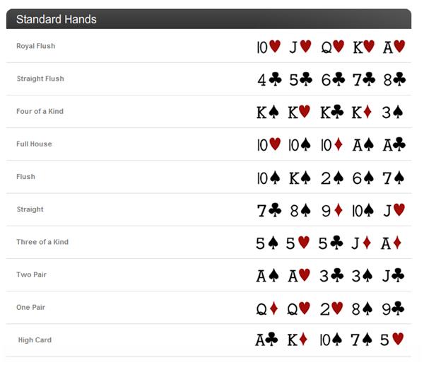 Poker Gewinn Reihenfolge
